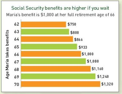 social security example