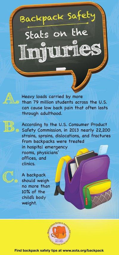 Backpack injuries