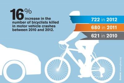1-2014_bike_increase