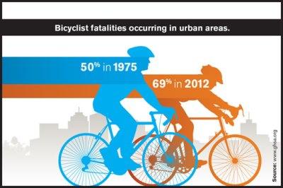 3-2014_bike_urban