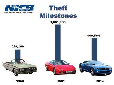 nicb-theft