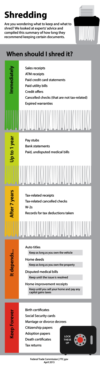 shredding-infographic