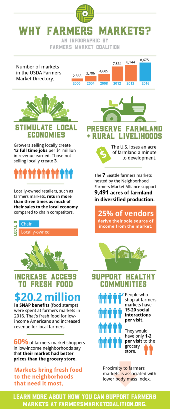 Infographic with reasons to suport local Farmers Markets