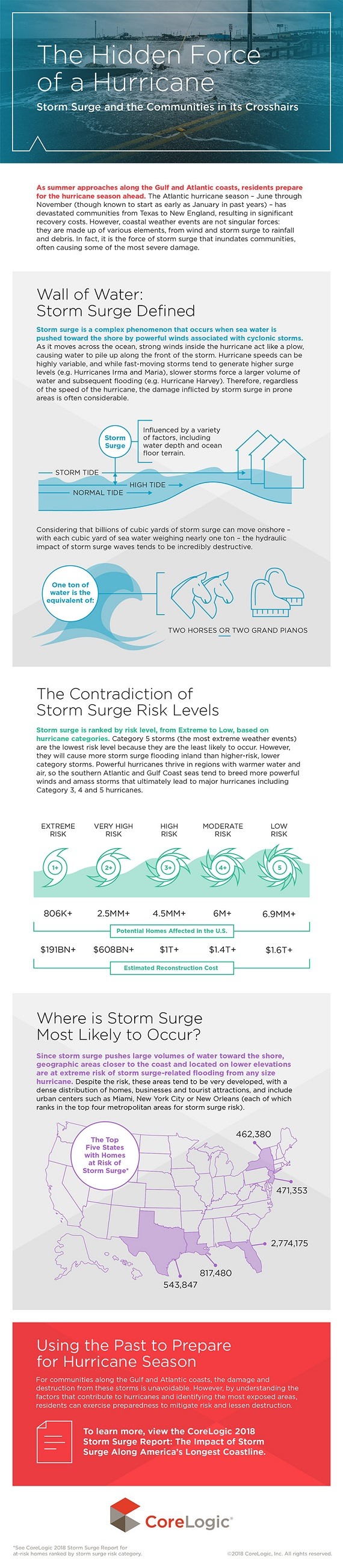 infographic on hurricane strom surge