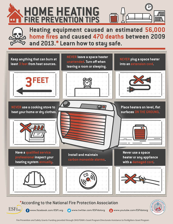 Home Heating Fire Prevention infographic