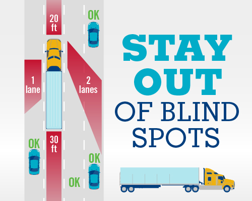 diagram showing how drivers can stay out of blind spots navigating around trucks