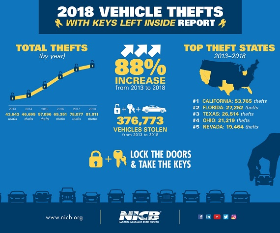 NICB keys-in-cars theft report infographic