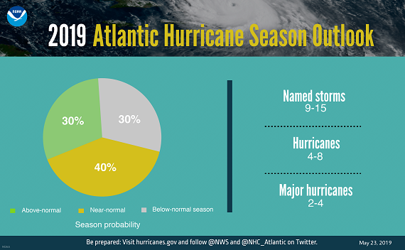 2019 hurricane season infographic
