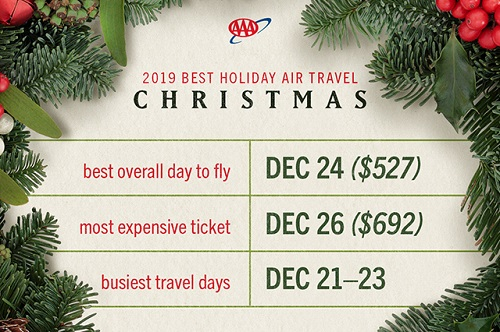 AAA - Christmas holiday travel = best times chart