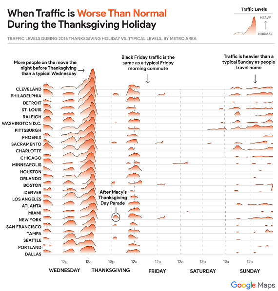 chart illustrating worst traffic over Thanksgiving weekend