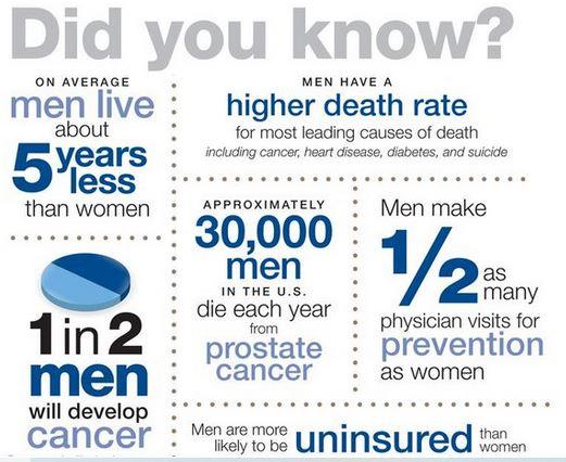 Men's Health Month infographic