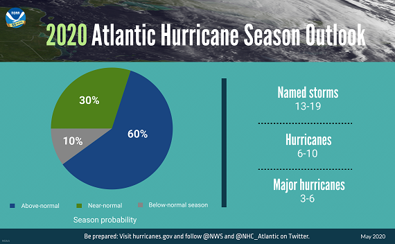 hurrican statistics infographic